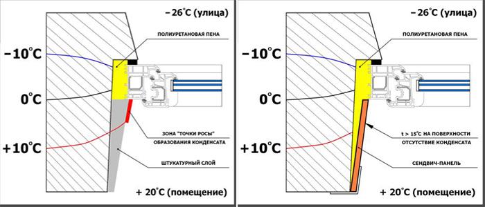 Теплые откосы из сэндвич-панелей - plastcom group.
