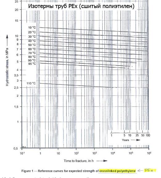 Теплопроводность труб из сшитого полиэтилена 61